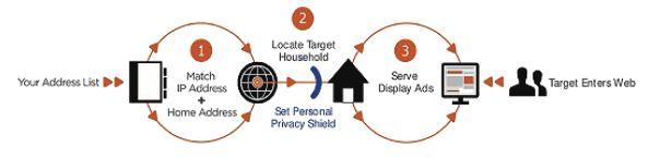 how political ip targeting works